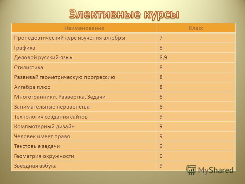 Наименование Класс Пропедевтический курс изучения алгебры 7 Графика 8 Деловой русский язык 8,9 Стилистика 8 Развивай геометрическую прогрессию 8 Алгебра плюс 8 Многогранники. Развертка. Задачи 8 Занимательные неравенства 8 Технология создания сайтов