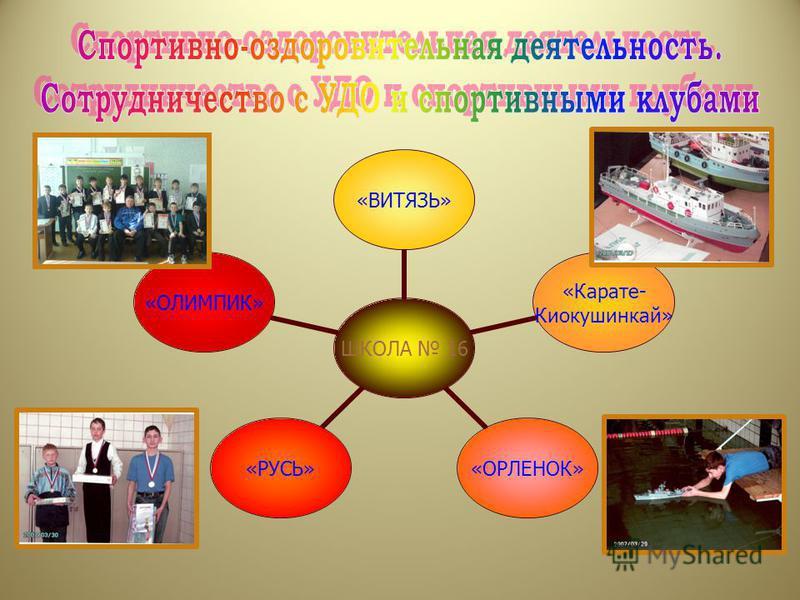 ШКОЛА 16 «ВИТЯЗЬ» «Карате- Киокушинкай» «ОРЛЕНОК»«РУСЬ»«ОЛИМПИК»