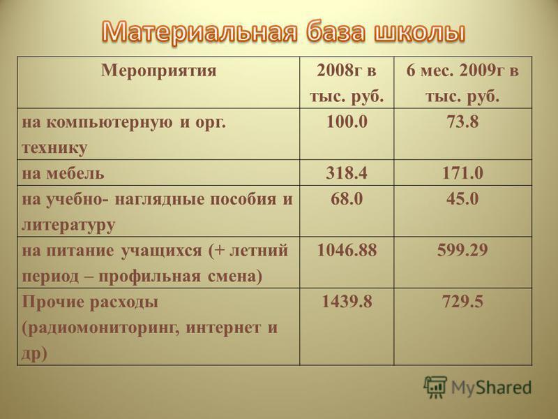 Мероприятия 2008 г в тыс. руб. 6 мес. 2009 г в тыс. руб. на компьютерную и орг. технику 100.073.8 на мебель 318.4171.0 на учебно- наглядные пособия и литературу 68.045.0 на питание учащихся (+ летний период – профильная смена) 1046.88599.29 Прочие ра