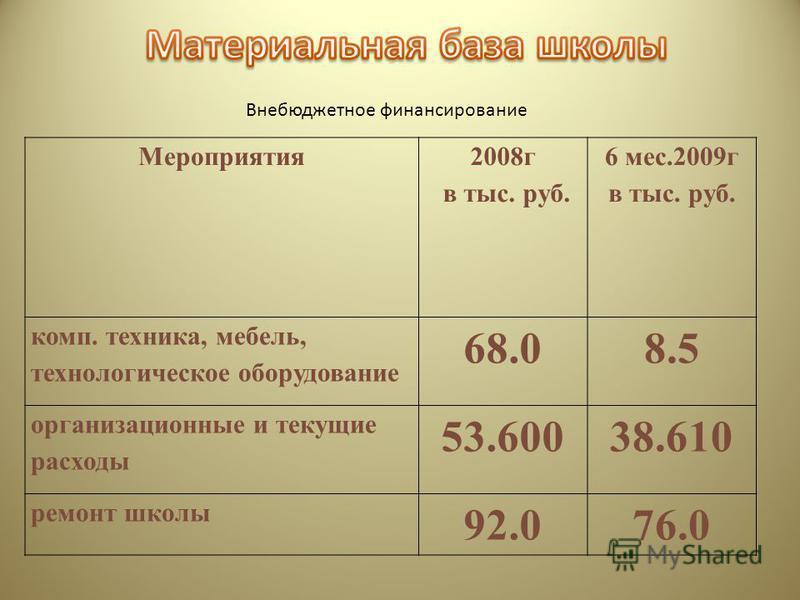 Внебюджетное финансирование Мероприятия 2008 г в тыс. руб. 6 мес.2009 г в тыс. руб. комп. техника, мебель, технологическое оборудование 68.08.5 организационные и текущие расходы 53.60038.610 ремонт школы 92.076.0