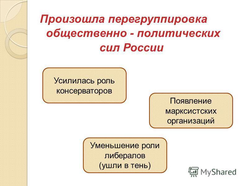 Произошла перегруппировка общественно - политических сил России Усилилась роль консерваторов Уменьшение роли либералов (ушли в тень) Появление марксистских организаций