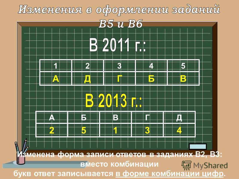 Изменена форма записи ответов в заданиях В2, В3: вместо комбинации букв ответ записывается в форме комбинации цифр. 12345 АДГБВ АБВГД 25134