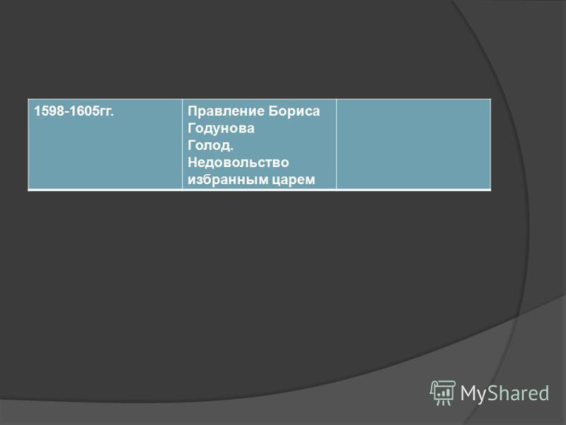 1598-1605 гг.Правление Бориса Годунова Голод. Недовольство избранным царем
