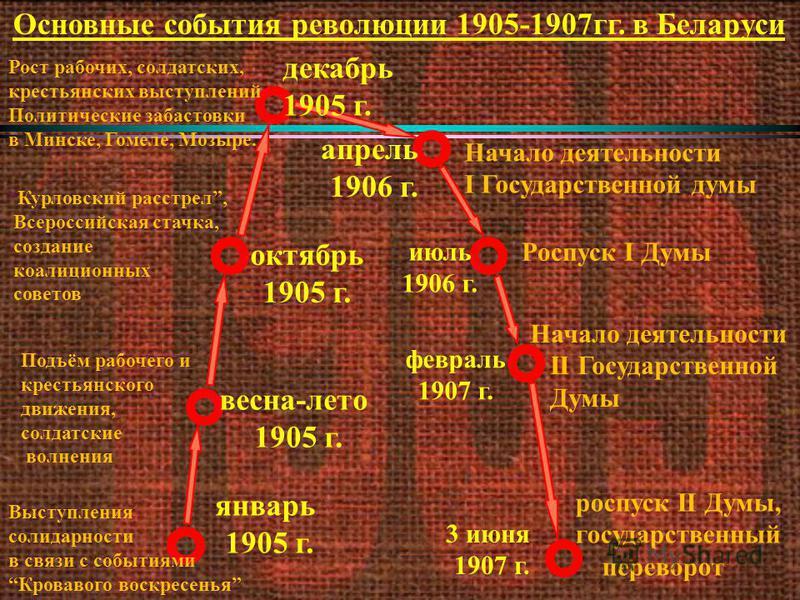 Что связано с революцией 1905 1907