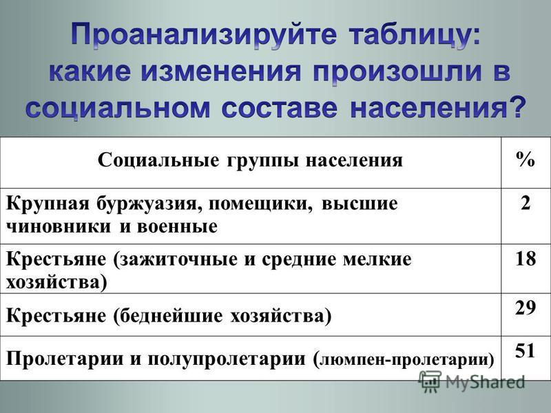 Социальные группы населения % Крупная буржуазия, помещики, высшие чиновники и военные 2 Крестьяне (зажиточные и средние мелкие хозяйства) 18 Крестьяне (беднейшие хозяйства) 29 Пролетарии и полупролетарии ( люмпен-пролетарии) 51