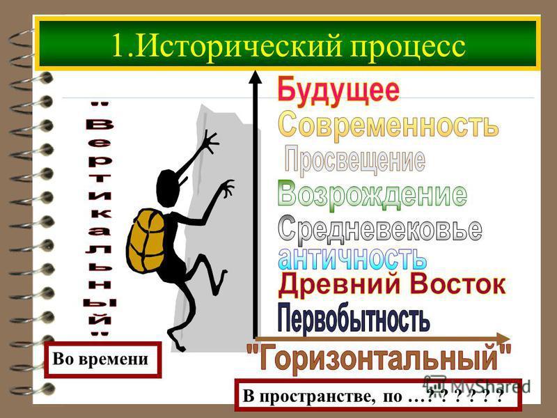 1. Исторический процесс Во времени В пространстве, по …? ? ? ? ? ?