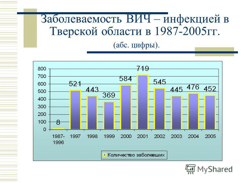 Заболеваемость ВИЧ – инфекцией в Тверской области в 1987-2005 гг. (абс. цифры).