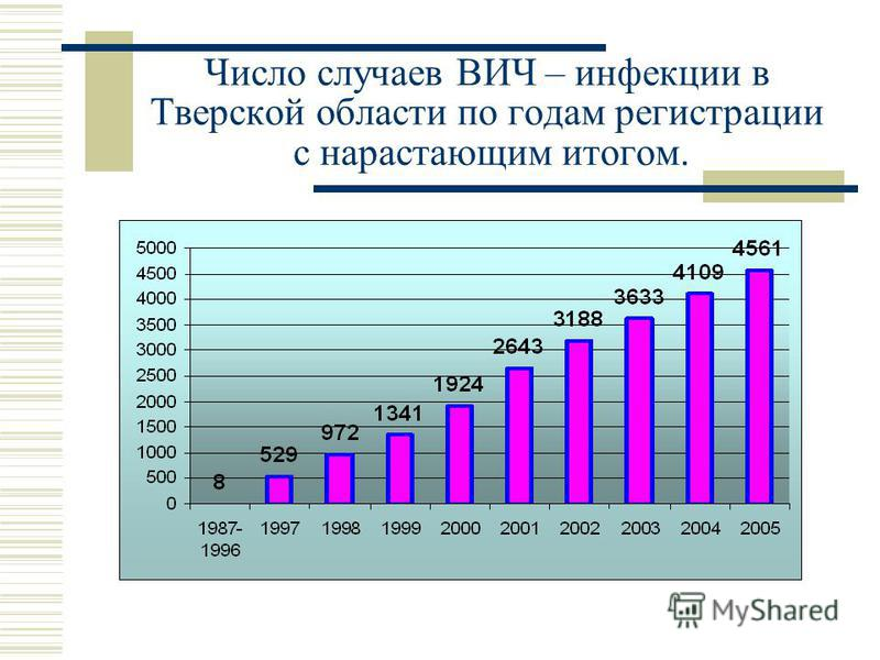 Число случаев ВИЧ – инфекции в Тверской области по годам регистрации с нарастающим итогом.