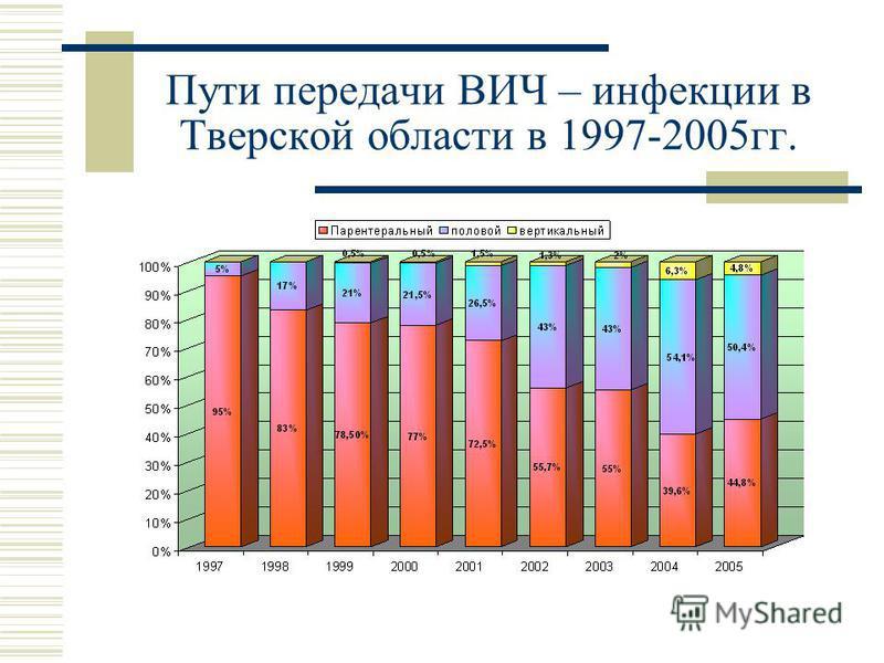 Пути передачи ВИЧ – инфекции в Тверской области в 1997-2005 гг.
