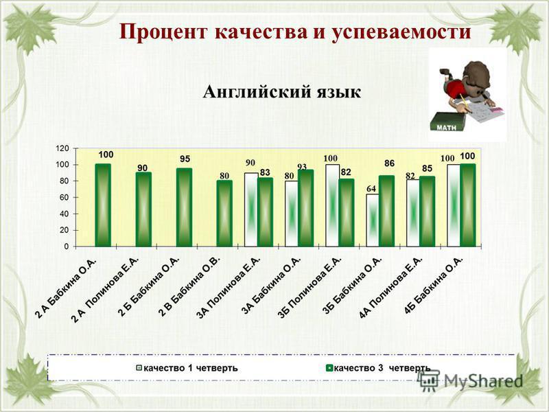 Процент качества и успеваемости