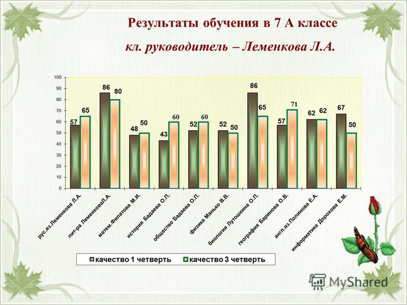 Результаты обучения в 7 А классе кл. руководитель – Леменкова Л.А. 57