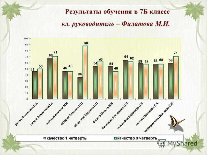 Результаты обучения в 7Б классе кл. руководитель – Филатова М.И. 46