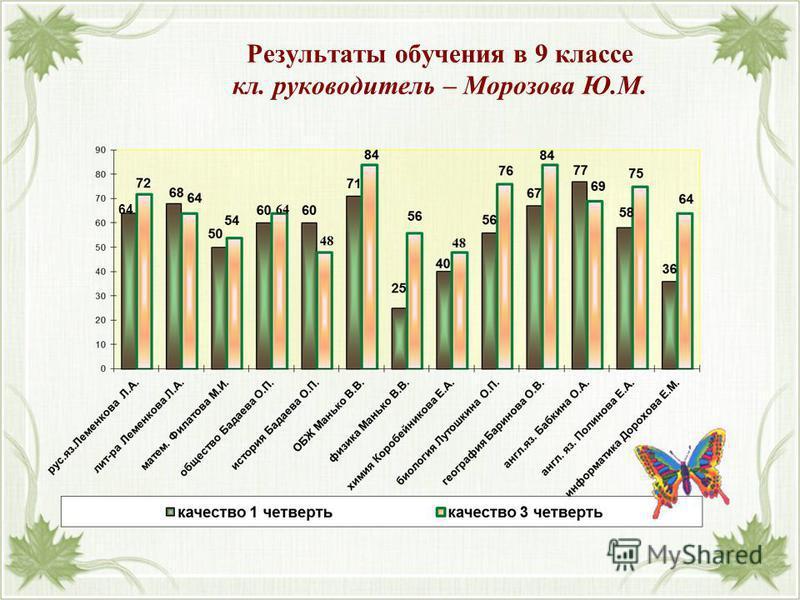 Результаты обучения в 9 классе кл. руководитель – Морозова Ю.М. 64