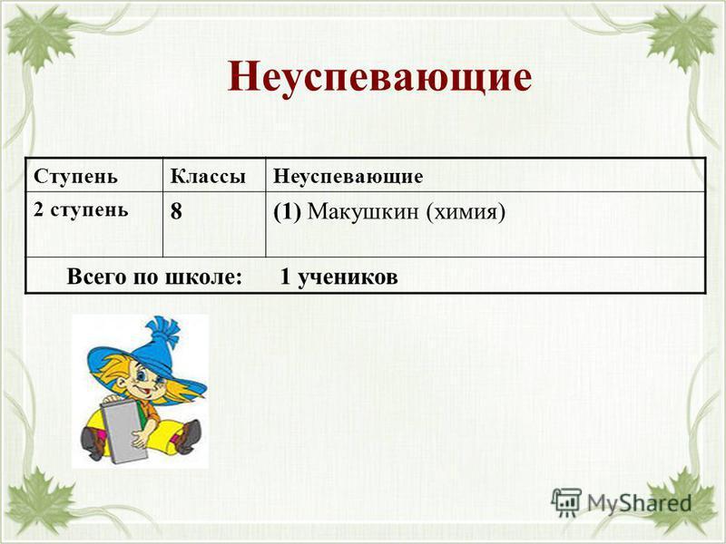 Неуспевающие Ступень КлассыНеуспевающие 2 ступень 8(1) Макушкин (химия) Всего по школе: 1 учеников