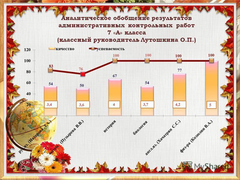 Аналитическое обобщение результатов административных контрольных работ 7 «А» класса (классный руководитель Лутошкина О.П.)