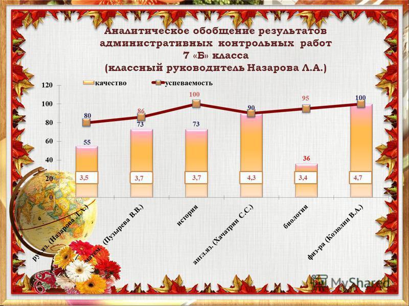 Аналитическое обобщение результатов административных контрольных работ 7 «Б» класса (классный руководитель Назарова Л.А.)