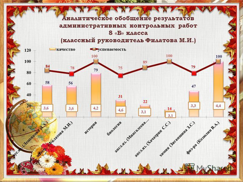 Аналитическое обобщение результатов административных контрольных работ 8 «Б» класса (классный руководитель Филатова М.И.)