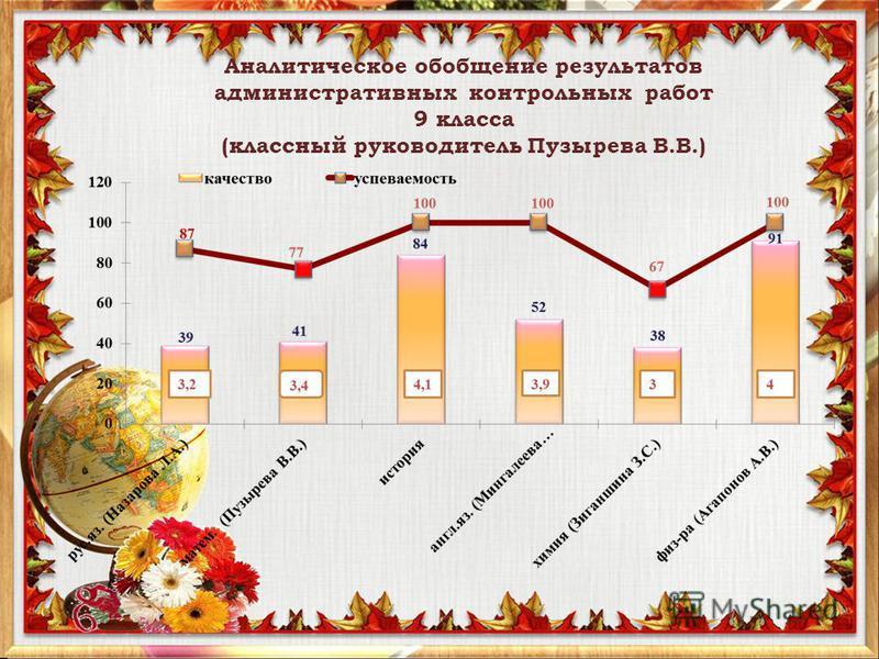 Аналитическое обобщение результатов административных контрольных работ 9 класса (классный руководитель Пузырева В.В.)
