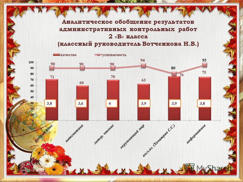 Аналитическое обобщение результатов административных контрольных работ 2 «В» класса (классный руководитель Вотченкова Н.В.)