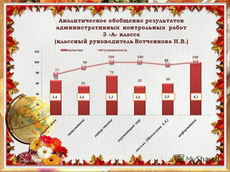 Аналитическое обобщение результатов административных контрольных работ 3 «А» класса (классный руководитель Вотченкова Н.В.)