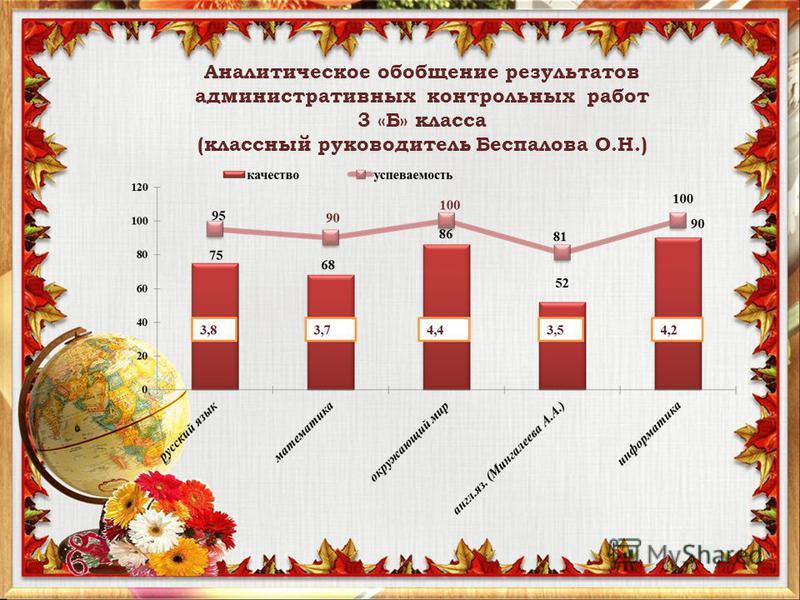 Аналитическое обобщение результатов административных контрольных работ 3 «Б» класса (классный руководитель Беспалова О.Н.)
