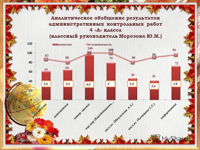Аналитическое обобщение результатов административных контрольных работ 4 «А» класса (классный руководитель Морозова Ю.М.)