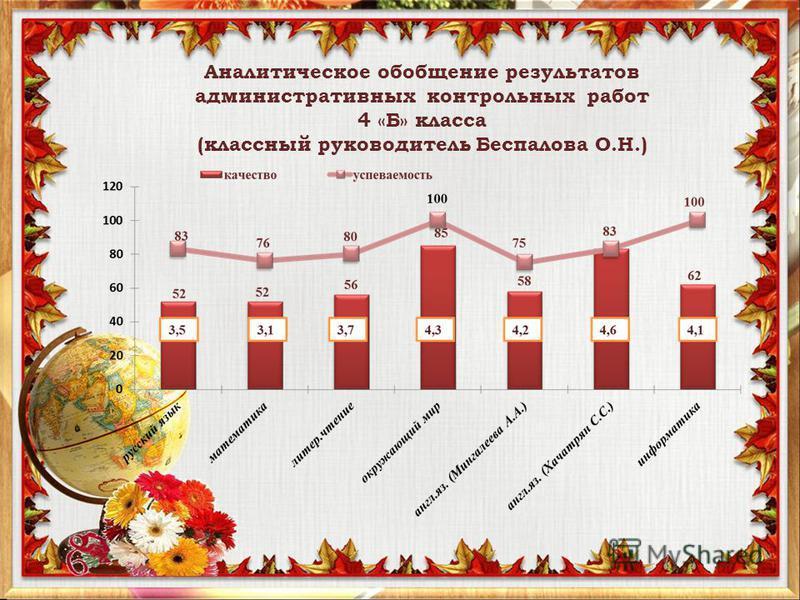 Аналитическое обобщение результатов административных контрольных работ 4 «Б» класса (классный руководитель Беспалова О.Н.)
