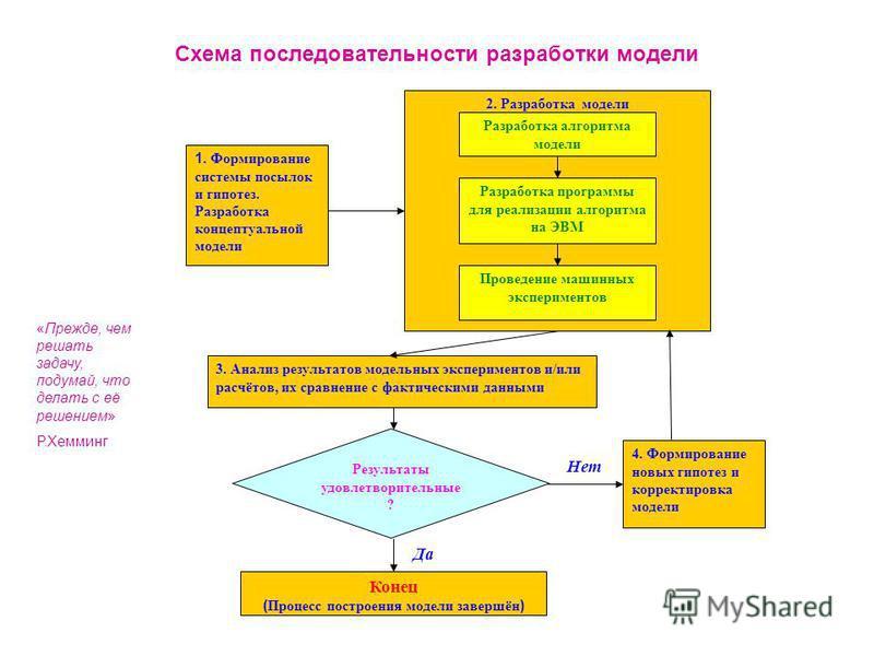 Схема последовательности разработки модели 1. Формирование системы посылок и гипотез. Разработка концептуальной модели 2. Разработка модели Разработка алгоритма модели Разработка программы для реализации алгоритма на ЭВМ Проведение машинных экспериме