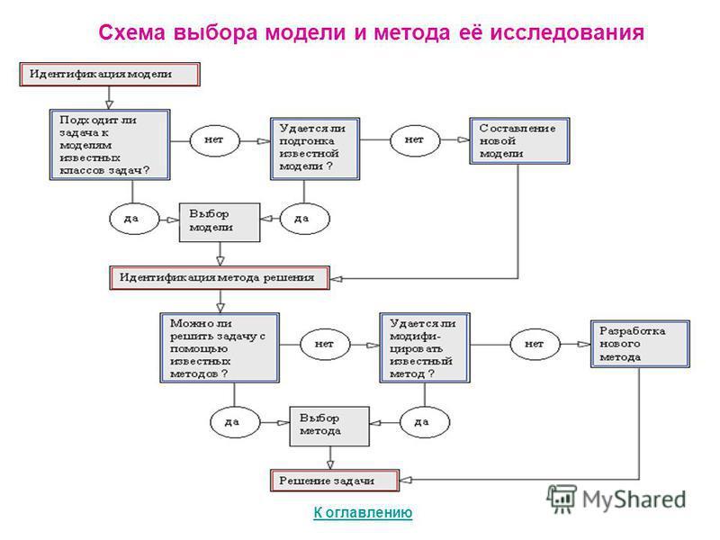 Схема выбора модели и метода её исследования К оглавлению