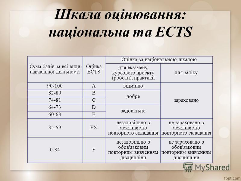 Шкала оцінювання: національна та ECTS Сума балів за всі види навчальної діяльності Оцінка ECTS Оцінка за національною шкалою для екзамену, курсового проекту (роботи), практики для заліку 90-100Aвідмінно зараховано 82-89B добре 74-81C 64-73D задовільн