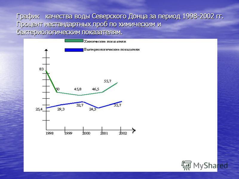 График качества воды Северского Донца за период 1998-2002 гг. Процент нестандартных проб по химическим и бактериологическим показателям.