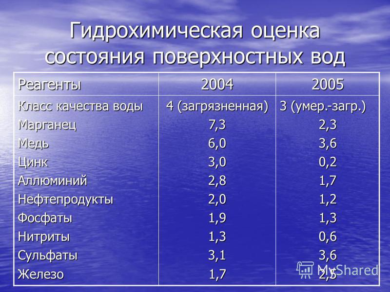 Гидрохимическая оценка состояния поверхностных вод Реагенты 20042005 Класс качества воды Марганец МедьЦинк АллюминийНефтепродукты ФосфатыНитриты СульфатыЖелезо 4 (загарязненная) 7,36,03,02,82,01,91,33,11,7 3 (умер.-загар.) 2,33,60,21,71,21,30,63,62,5