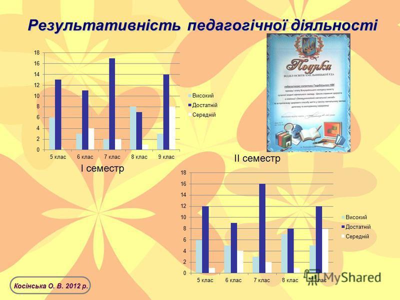 Результативність педагогічної діяльності Косінська О. В. 2012 р. І семестр ІІ семестр
