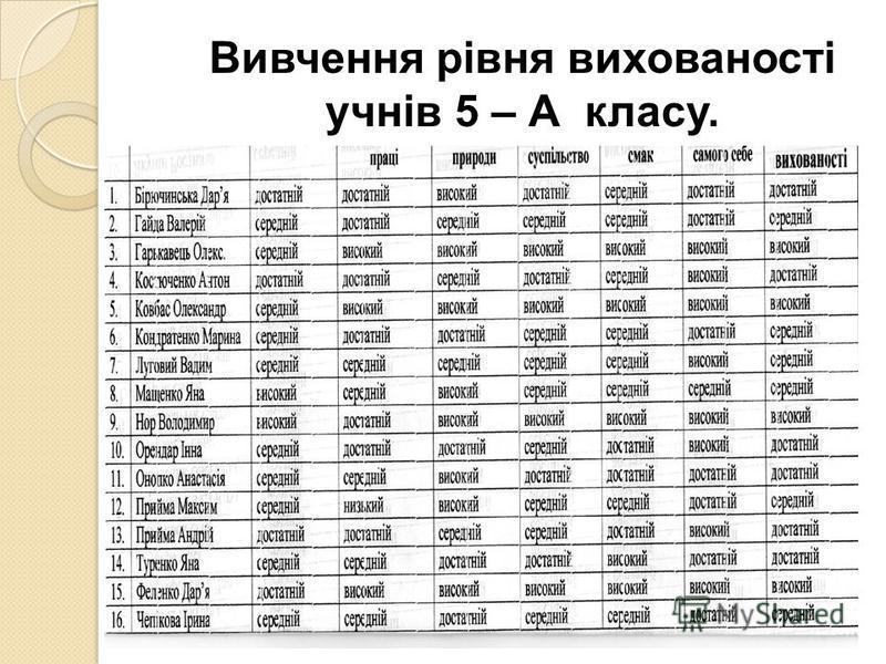 Вивчення рівня вихованості учнів 5 – А класу.
