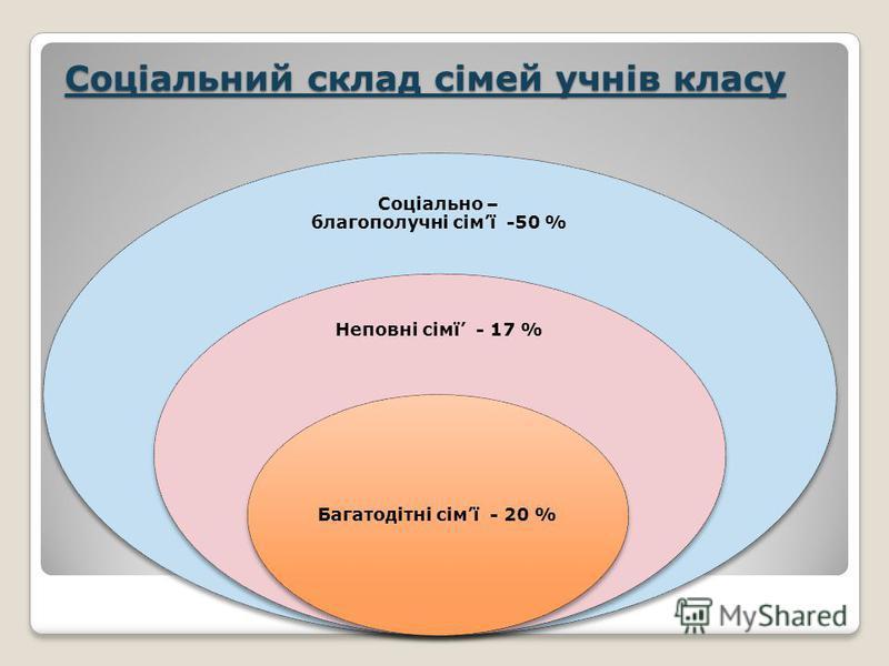 Соціальний склад сімей учнів класу Соціально – благополучні сімї -50 % Неповні сімї - 17 % Багатодітні сімї - 20 %