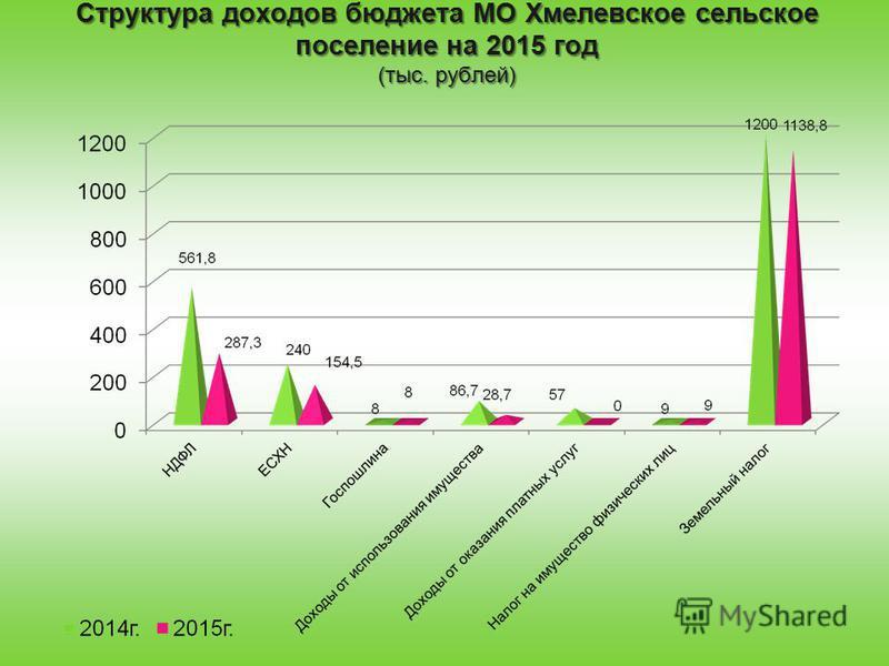 Структура доходов бюджета МО Хмелевское сельское поселение на 2015 год (тыс. рублей)