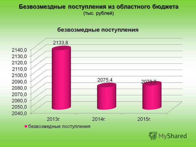 Безвозмездные поступления из областного бюджета (тыс. рублей)