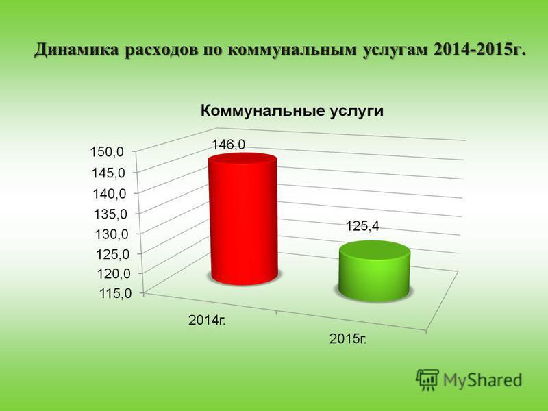 Динамика расходов по коммунальным услугам 2014-2015 г.
