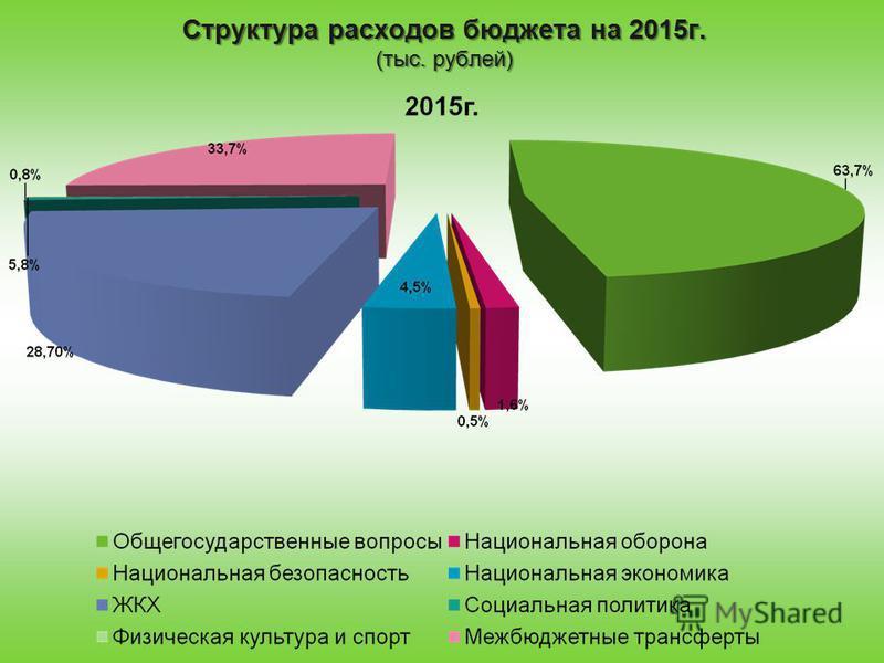 Структура расходов бюджета на 2015 г. (тыс. рублей)