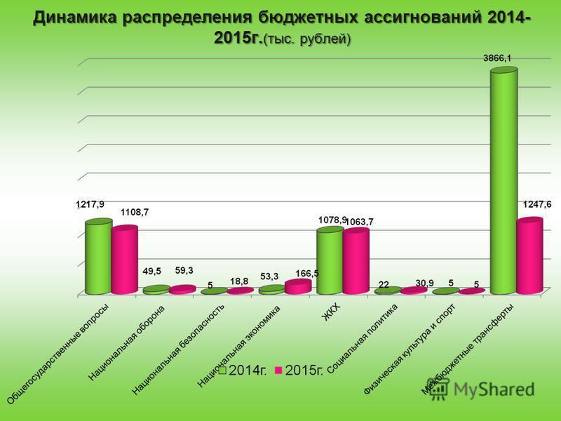 Динамика распределения бюджетных ассигнований 2014- 2015 г. (тыс. рублей)