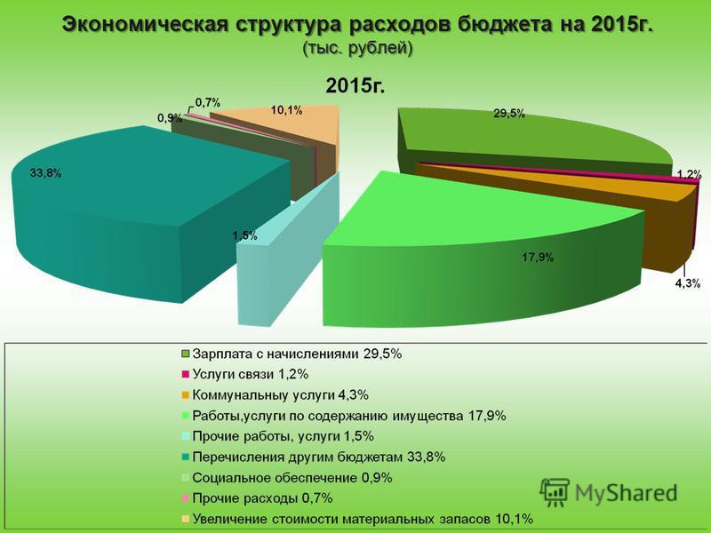 Экономическая структура расходов бюджета на 2015 г. (тыс. рублей)