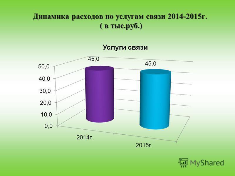 Динамика расходов по услугам связи 2014-2015 г. ( в тыс.руб.)