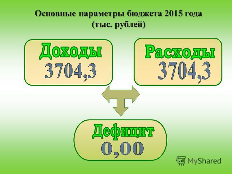 Основные параметры бюджета 2015 года (тыс. рублей)