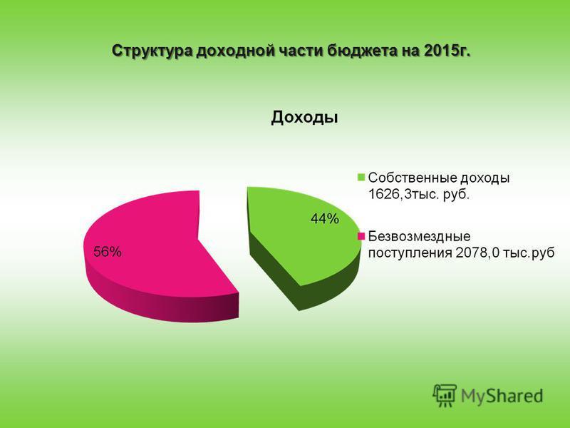 Структура доходной части бюджета на 2015 г.