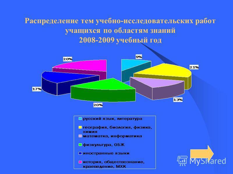 Распределение тем учебно-исследовательских работ учащихся по областям знаний 2008-2009 учебный год