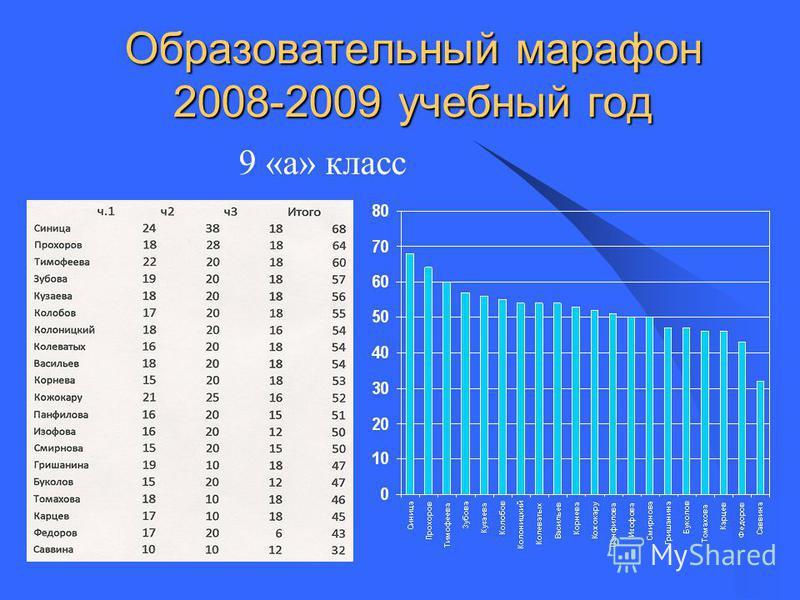 Образовательный марафон 2008-2009 учебный год 9 «а» класс
