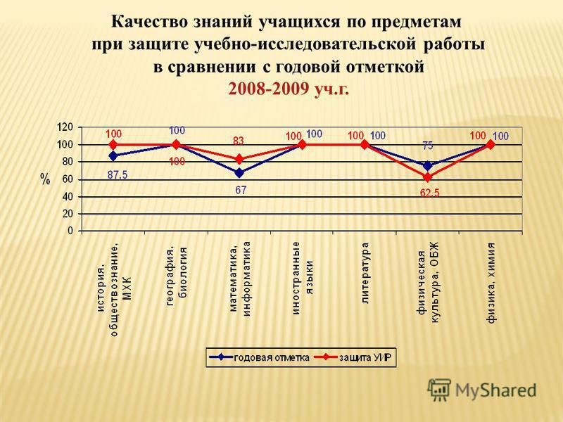 Качество знаний учащихся по предметам при защите учебно-исследовательской работы в сравнении с годовой отметкой 2008-2009 уч.г.