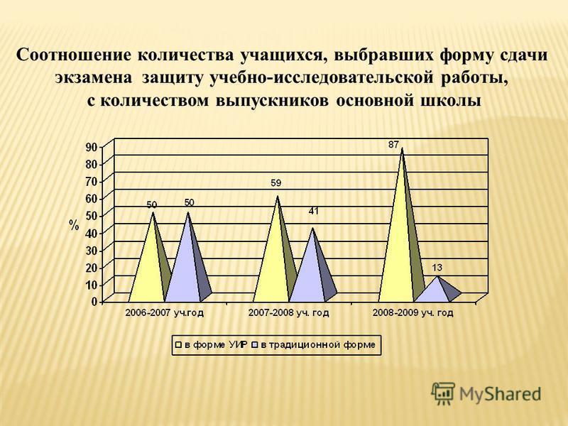 Соотношение количества учащихся, выбравших форму сдачи экзамена защиту учебно-исследовательской работы, с количеством выпускников основной школы