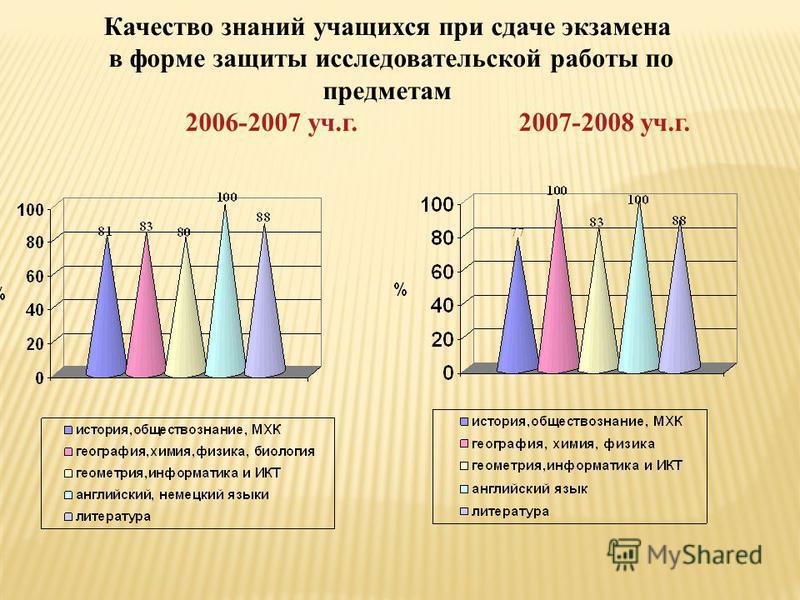 Качество знаний учащихся при сдаче экзамена в форме защиты исследовательской работы по предметам 2006-2007 уч.г. 2007-2008 уч.г.