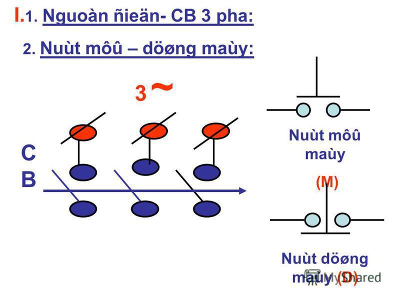 I. 1. Nguoàn ñieän- CB 3 pha: 2. Nuùt môû – döøng maùy: 3 ~3 ~ CBCB Nuùt môû maùy (M) Nuùt döøng maùy (D)